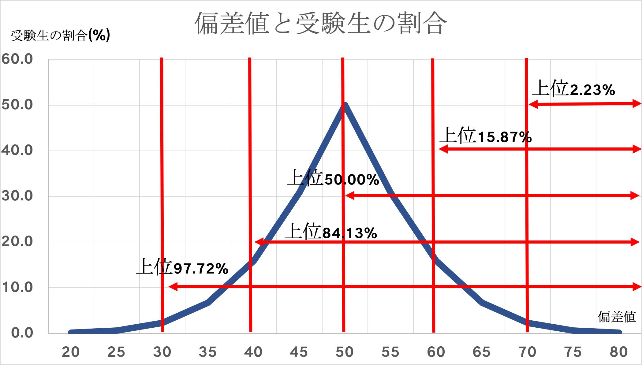 偏差値グラフ